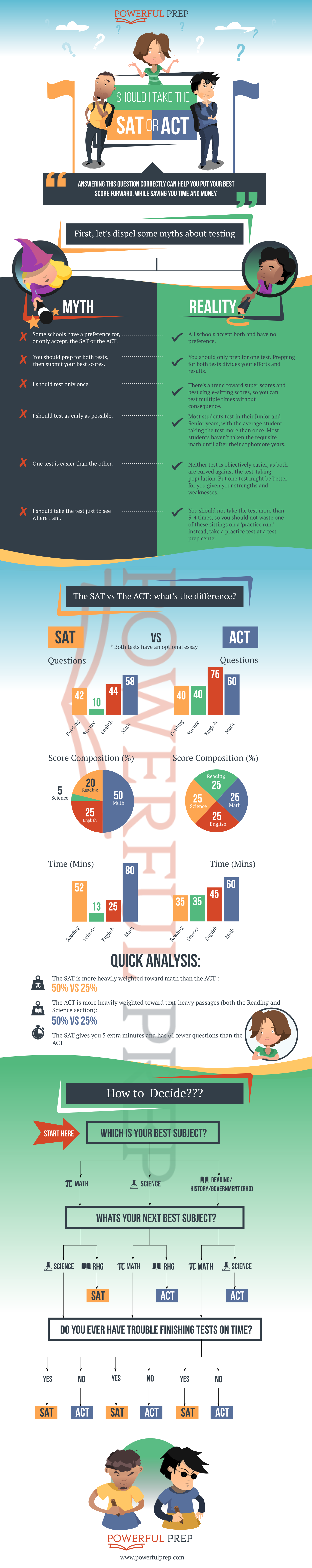 SATvsACT Infographic