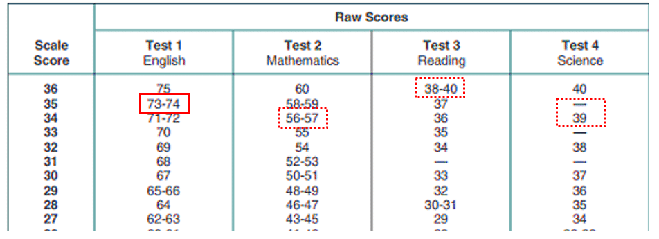 The Easiest Test Date for the SAT and ACT - Powerful Prep