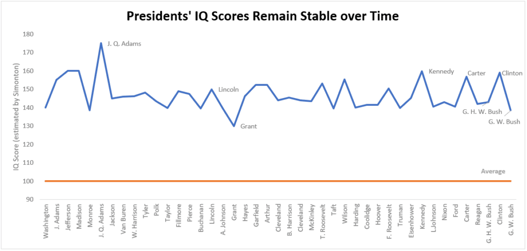 chart depicting trend of US presidents' IQs