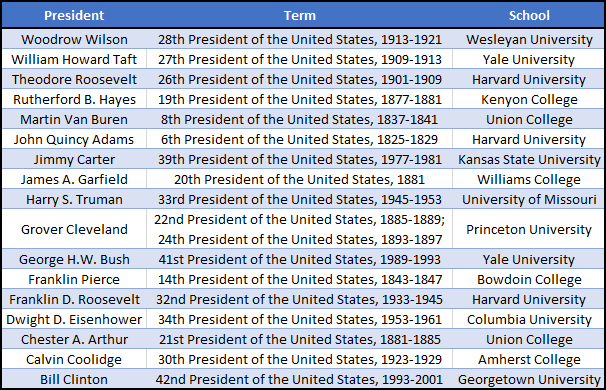 list of US Presidents who were Phi Beta Kappa members