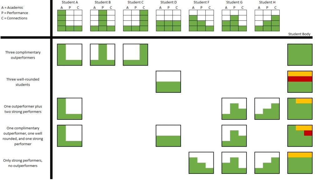 ivy league admissions scenarios