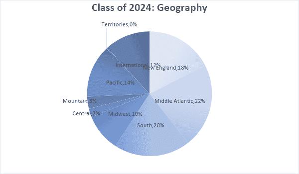 harvard class of 2024 geography