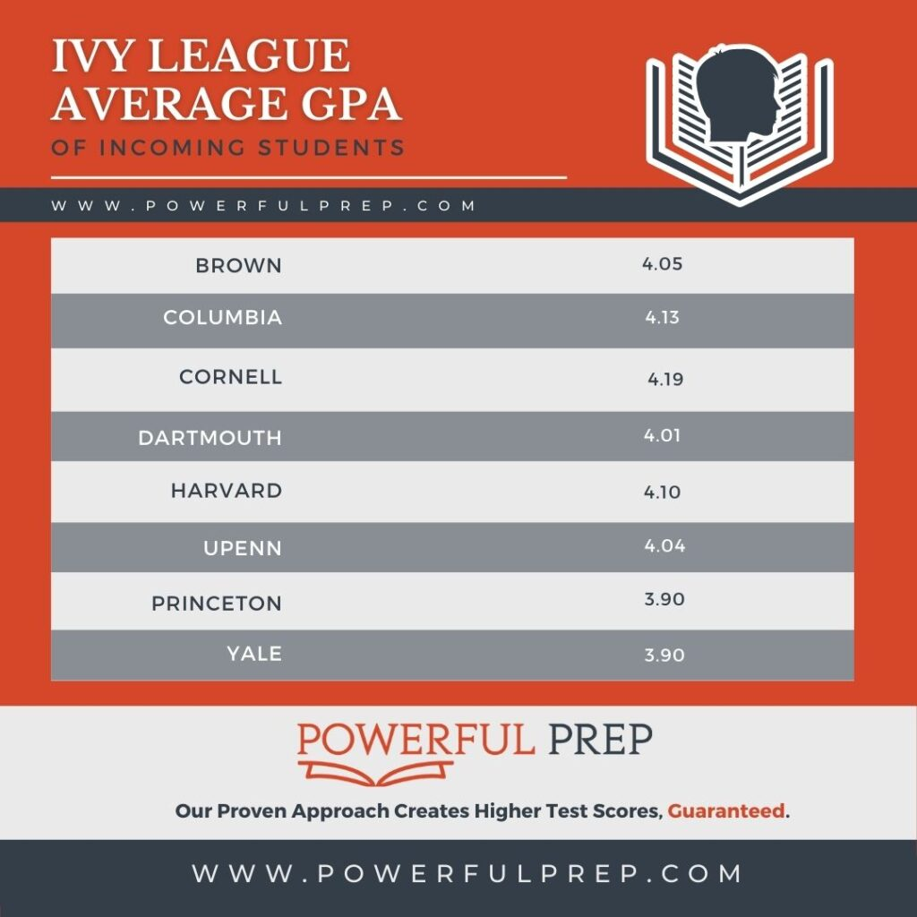 average gpa for ivy league admissions: Brown University average gpa 4.05, Columbia University average gpa 4.13, Dartmouth college average gpa 4.01, Harvard University average gpa 4.10, UPenn University average gpa 4.04, Princeton University average gpa 3.90, Yale University average gpa 3.90, Cornell University average gpa 4.19
