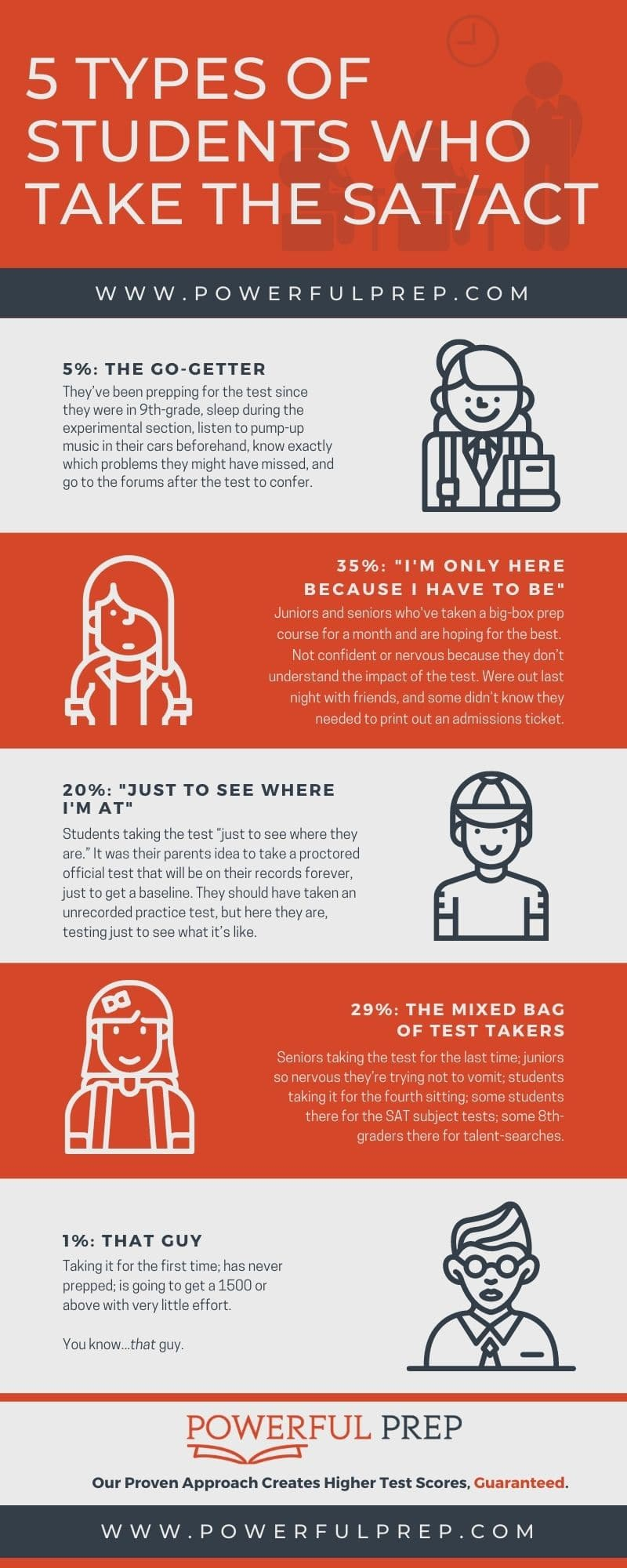 5 types of students who take the sat test and act test infographic