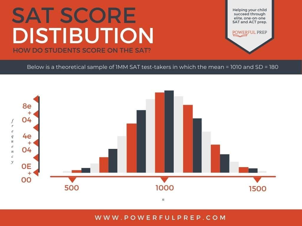 sat score percentile
