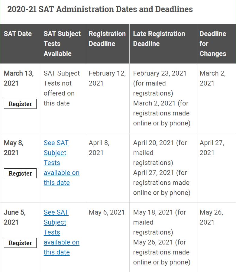 2020-21 SAT test Dates