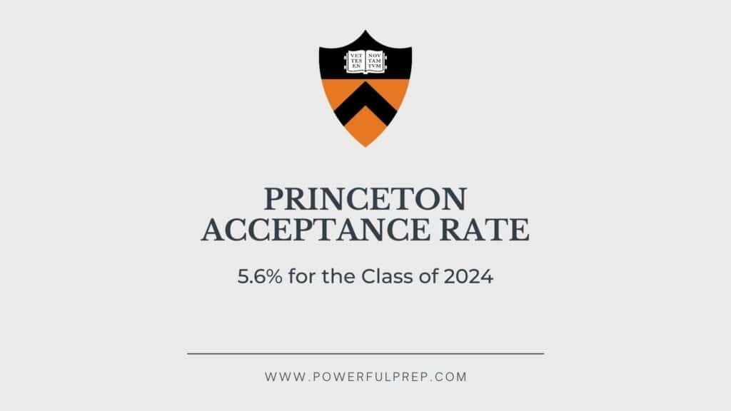 Princeton acceptance rate 5.6%