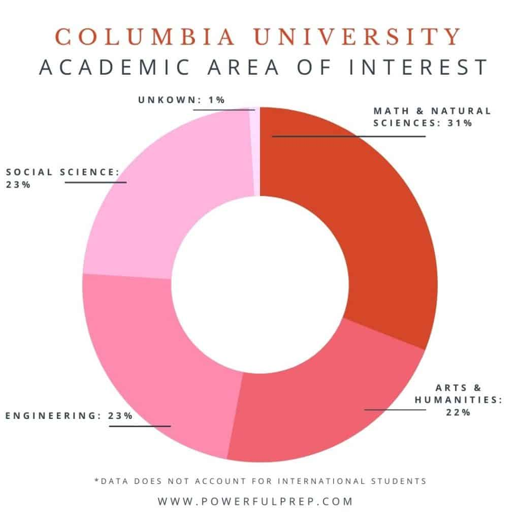 columbia university acceptance rate and academic area of interest