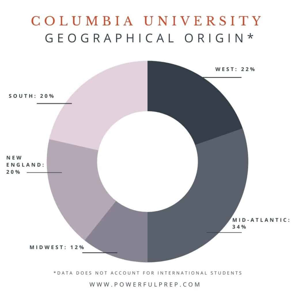 columbia university acceptance rate by geographical location demographics