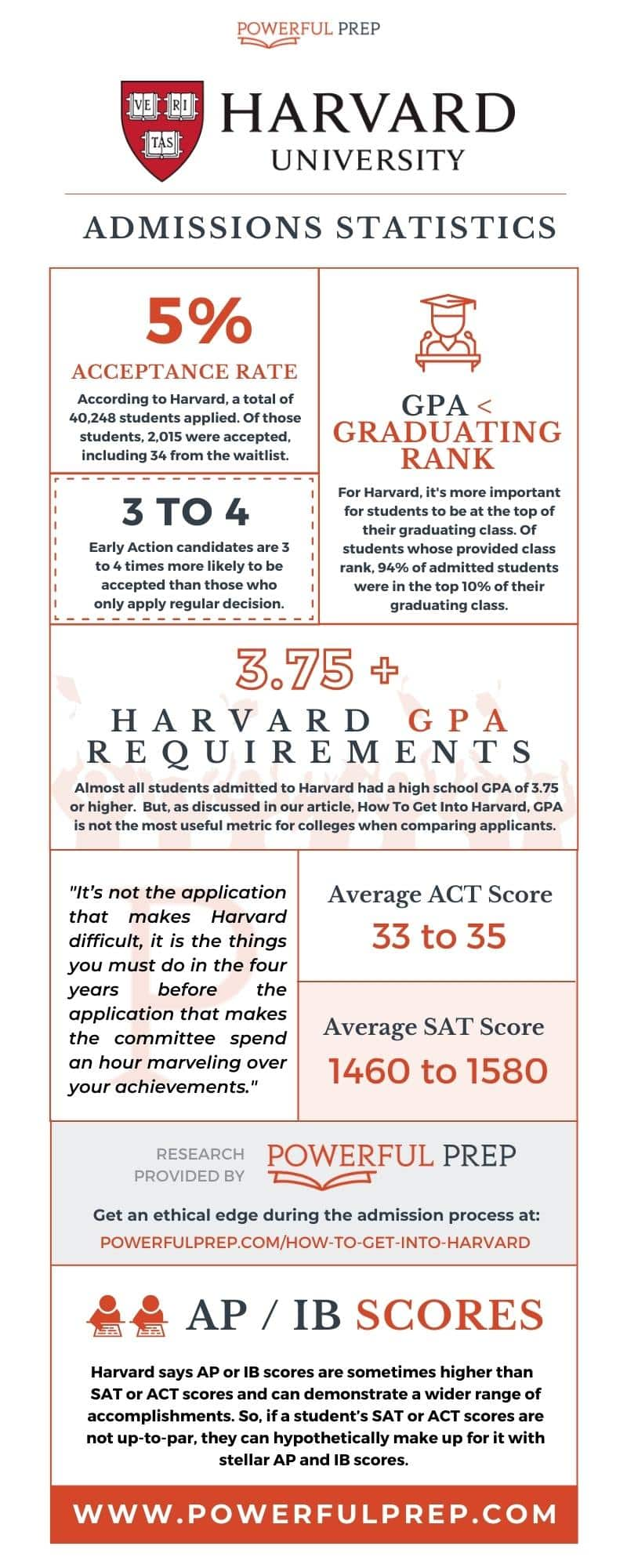 Harvard University Acceptance Rates infographic